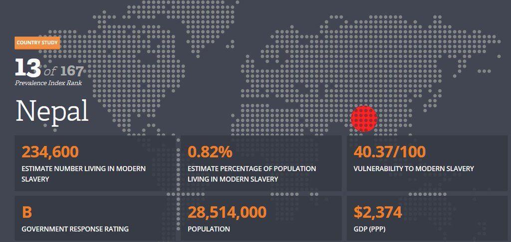 Global-Slavery-Index-Nepal-2016