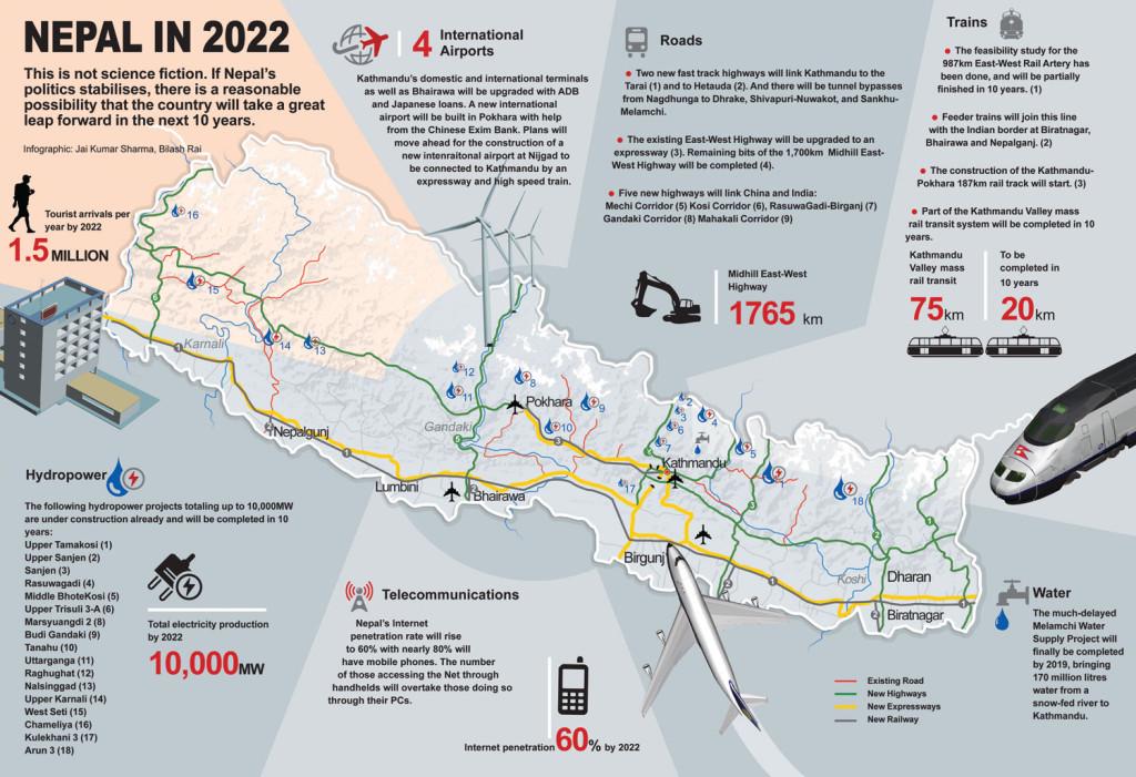 Nepal in 2022
